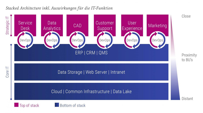 Stacked Architecture und Auswirkungen für die IT-Funktion