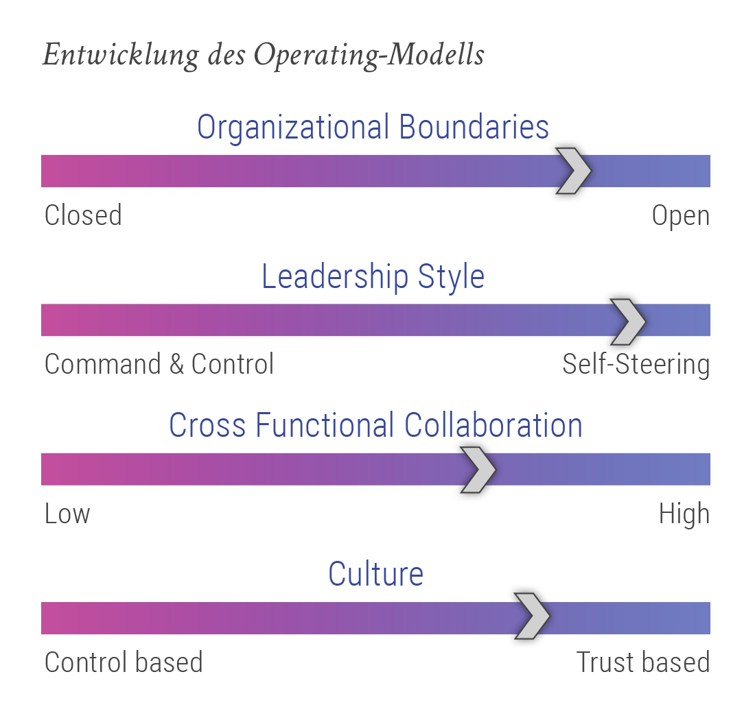 Entwicklung des Operating-Modells