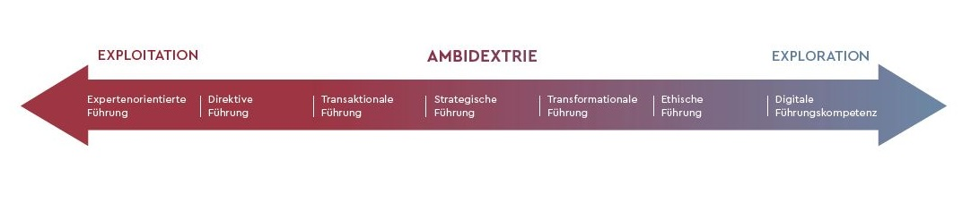 Verortung verschiedener Führungsstile auf dem Kontinuum der Ambidextrie