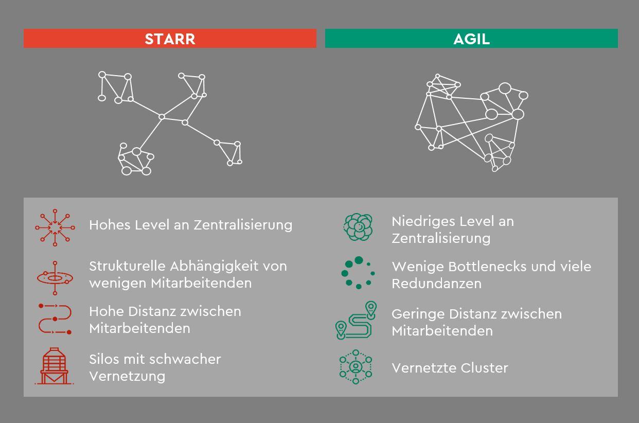 Aufbau Agiler Teams In Krisenzeiten