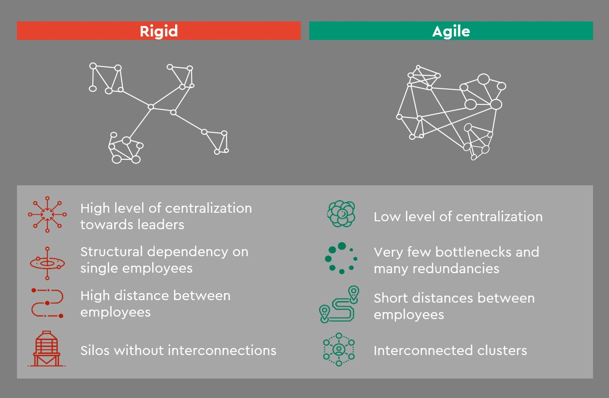 Building Agile Teams In Times Of Crisis