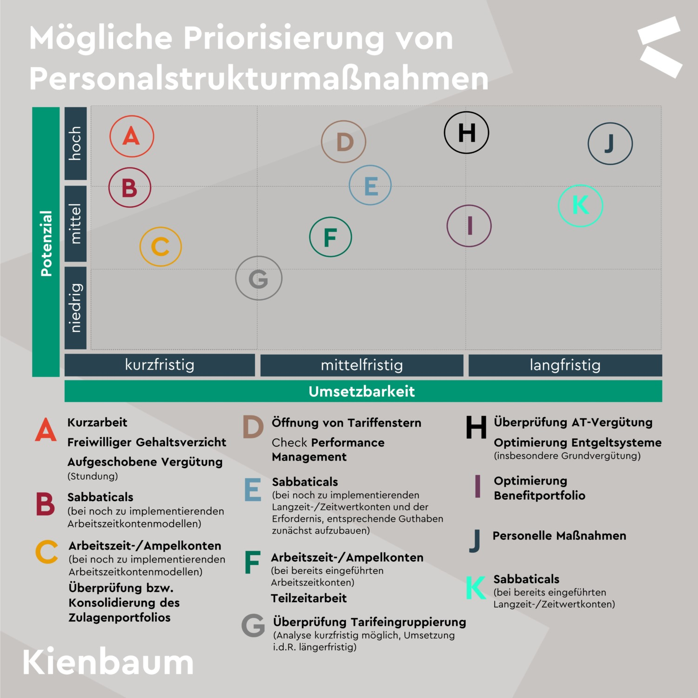 Priorisierung von Personalstrukturmaßnahmen