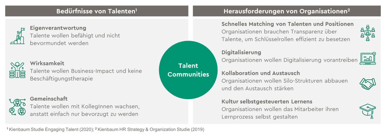 Abbildung Talent Communities
