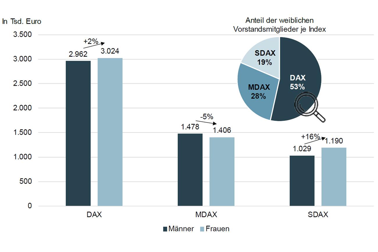 Blog Gender Pay Gap In Deutschen Vorständen Abbildung 1