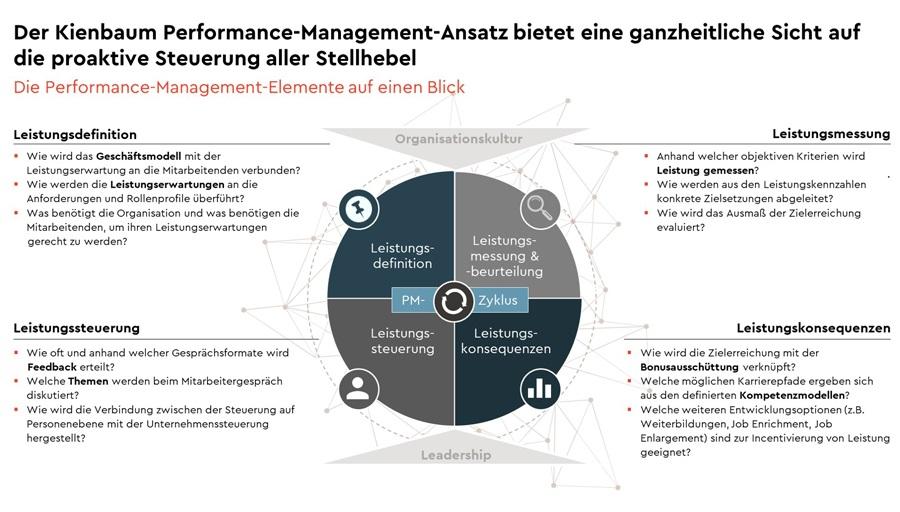 Performance Management Im Interview Abbildung 1