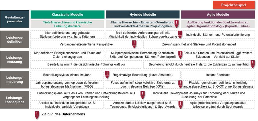 Performance Management Im Interview Abbildung 2