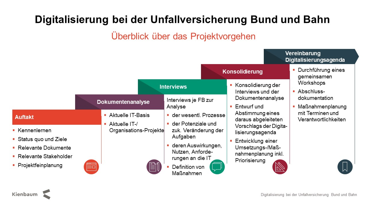 Digitalisierungsagenda Unfallversicherung Bund und Bahn Abbildung 1